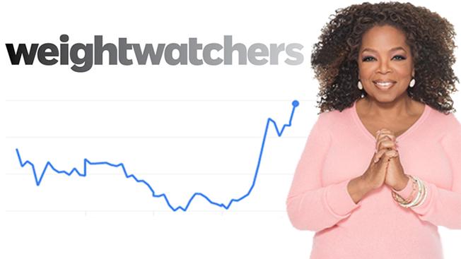 weight watchers online oprah winfrey